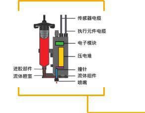 压电式喷射阀工作原理